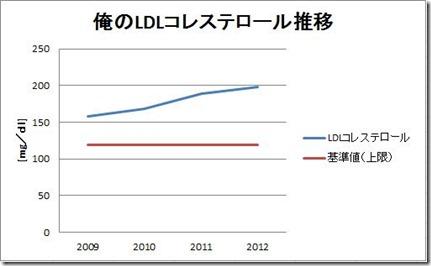 LDL2012